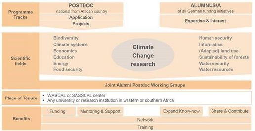 climapAfrica Target groups and funding modules